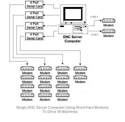 DNC Windows Server